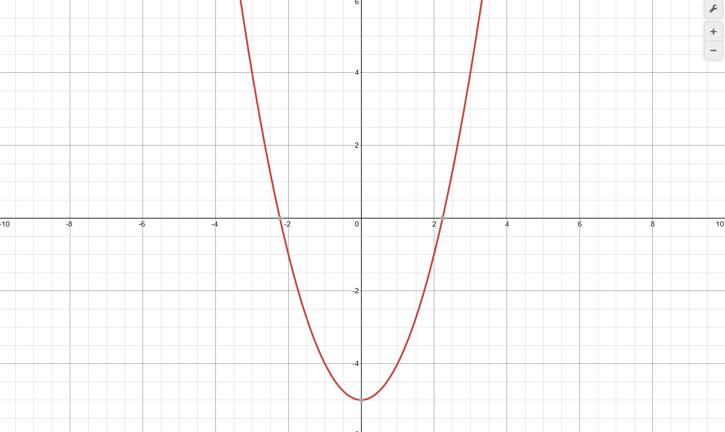 algebra functions 0
